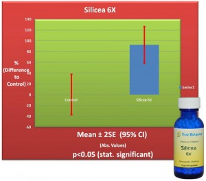 Silicea 6X plus chart